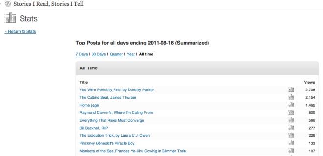 Blog data screen shot